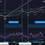 Analyse Elliot en Weekly BTC - USD pour BNC:BLX par Dadou_hoi