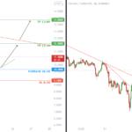 Analyse technique BTCUSDT et HTUSDT pour BINANCE:BTCUSDT par Fibonacci-Signals