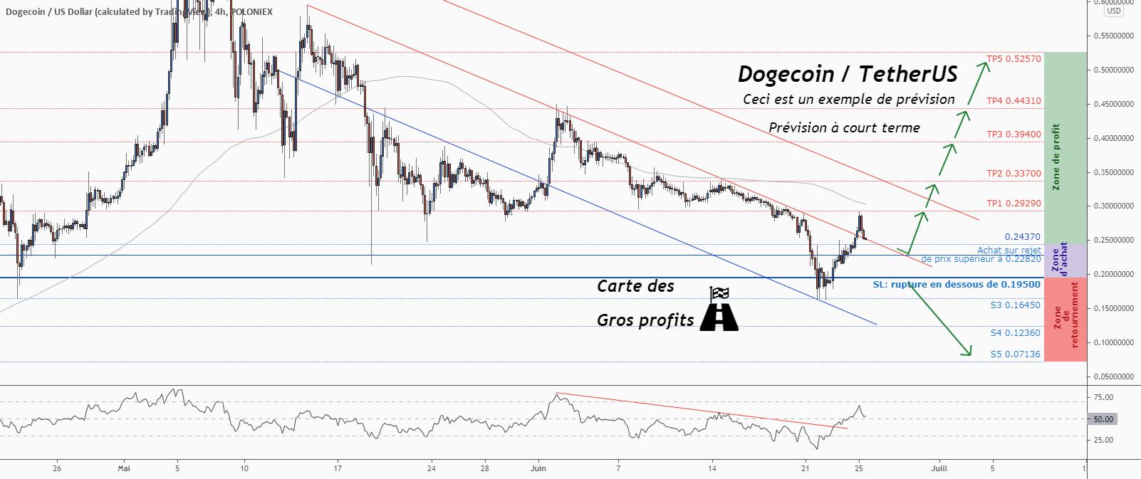 💡Ne manquez pas cette grande opportunité d'achat de DOGEUSD pour POLONIEX:DOGEUSD par ForecastCity_Francais