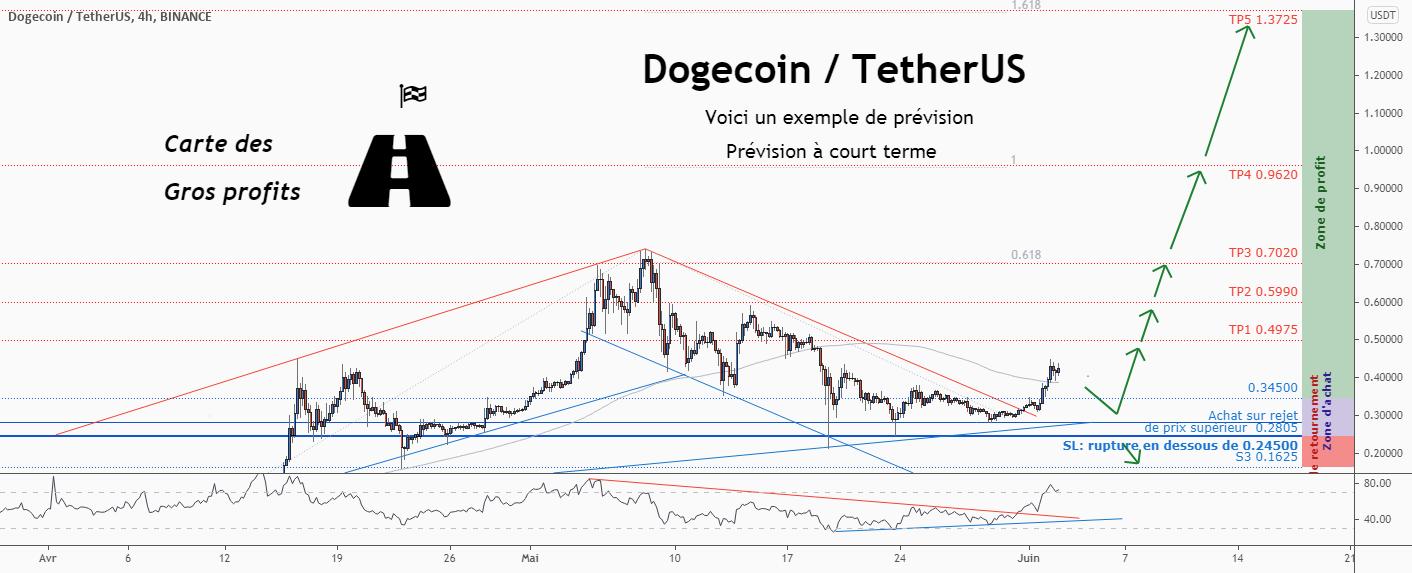 💡Ne manquez pas cette grande opportunité d'achat de DOGEUSD pour BINANCE:DOGEUSDT par ForecastCity_Francais