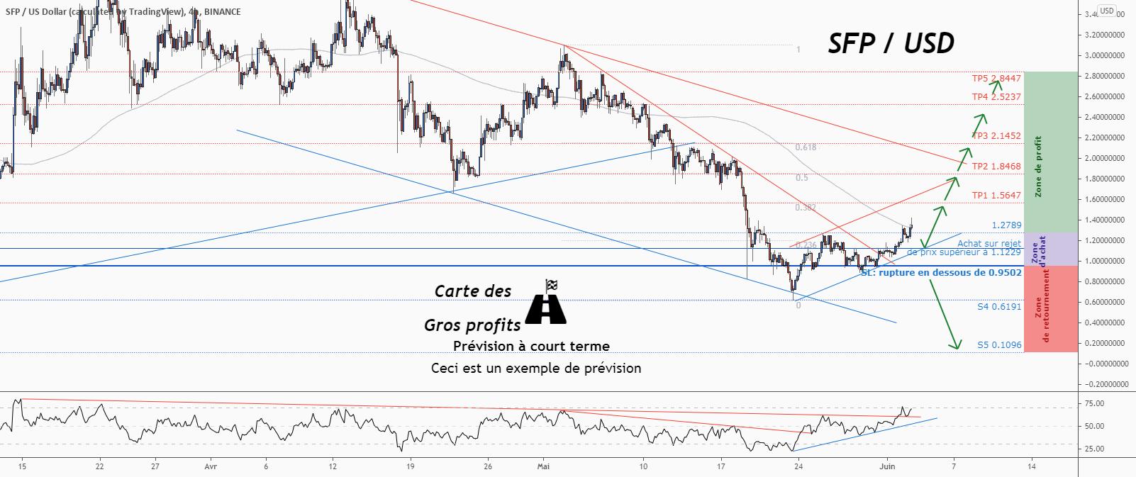 💡Ne manquez pas cette grande opportunité d'achat de SFPUSD pour BINANCE:SFPUSD par ForecastCity_Francais
