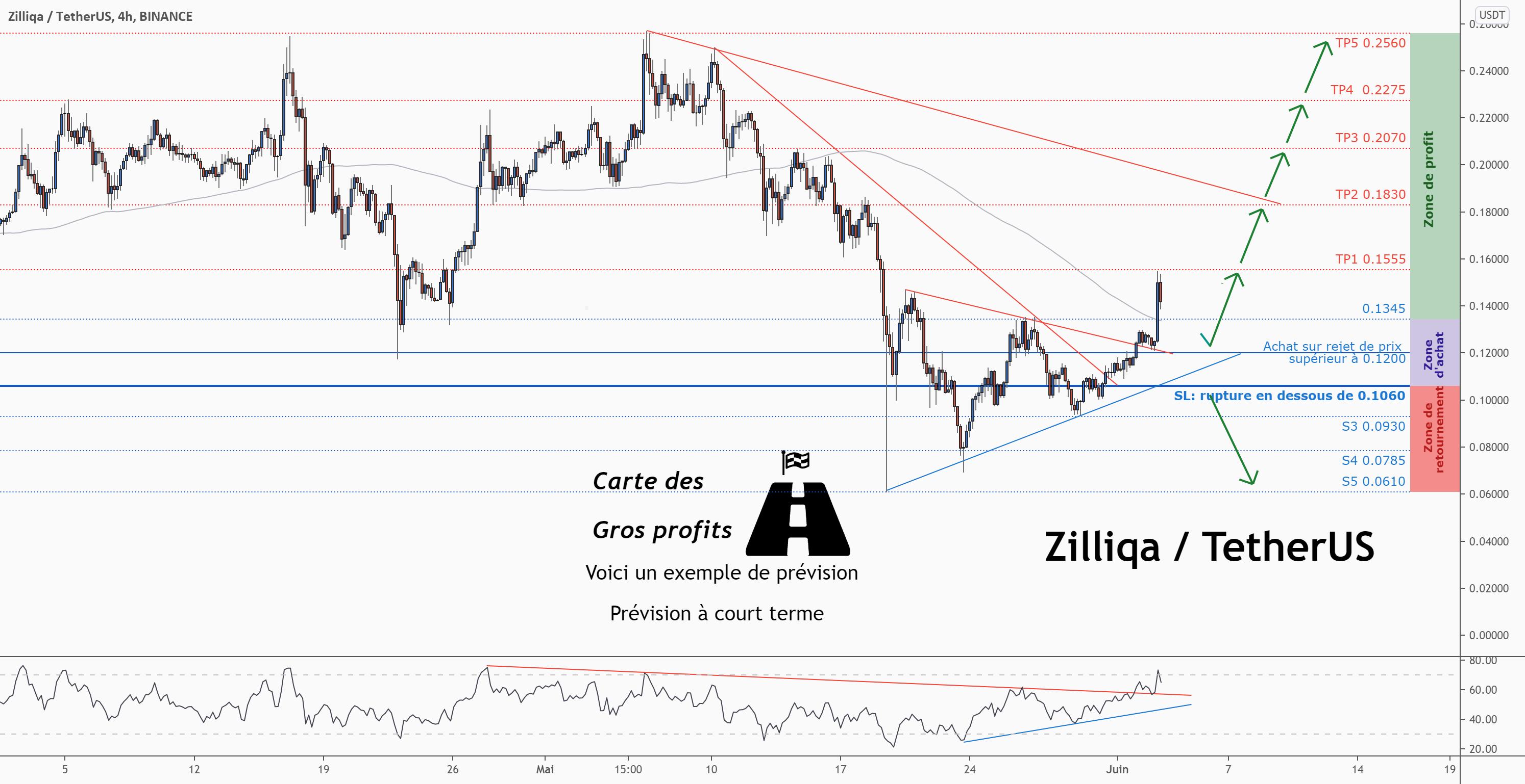 💡Ne manquez pas cette grande opportunité d'achat de ZILUSD pour BINANCE:ZILUSDT par ForecastCity_Francais