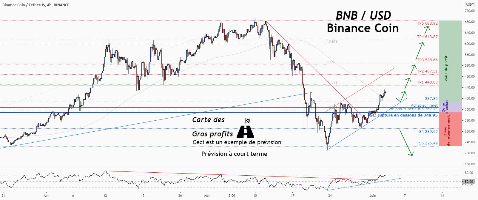 💡Ne manquez pas cette grande opportunité d'achat de BNBUSD pour BINANCE:BNBUSDT par ForecastCity_Francais