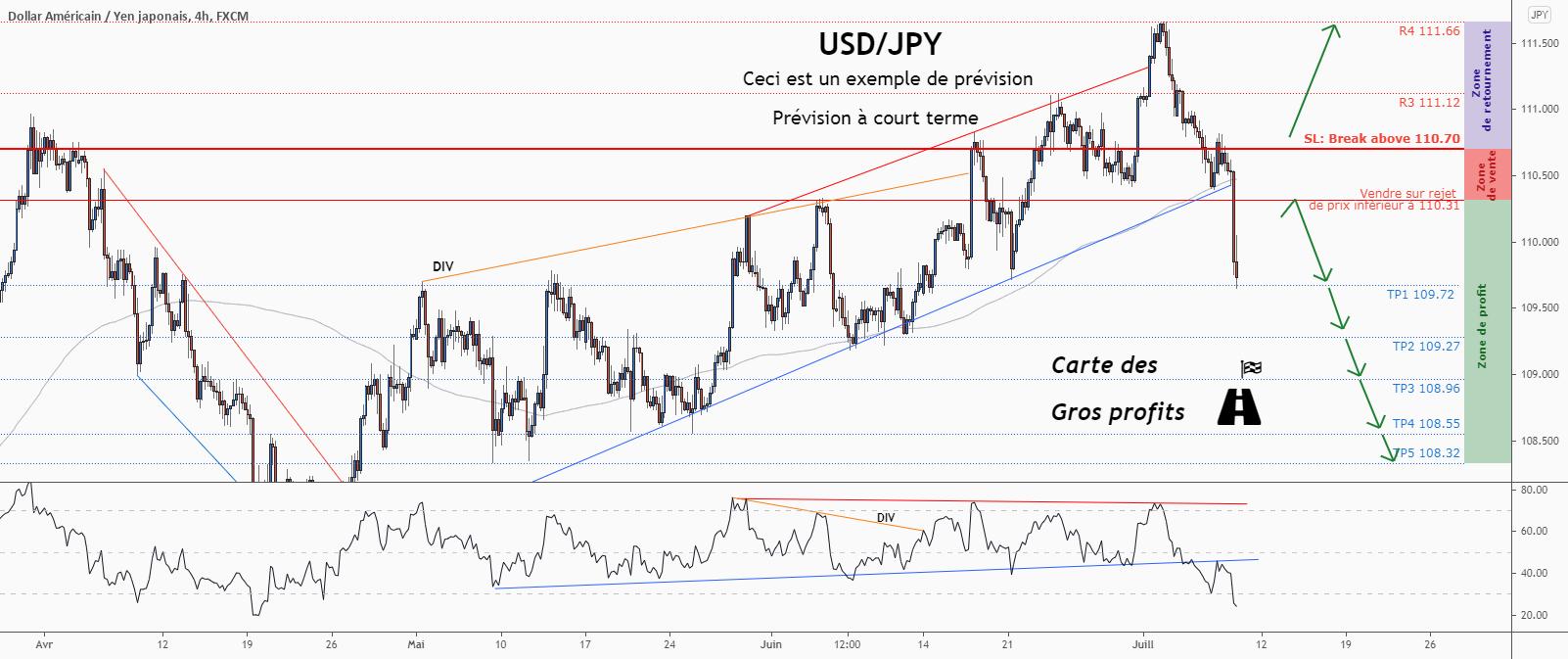 💡Ne manquez pas la grande opportunité de vente dans USDJPY pour FX:USDJPY par ForecastCity_Francais