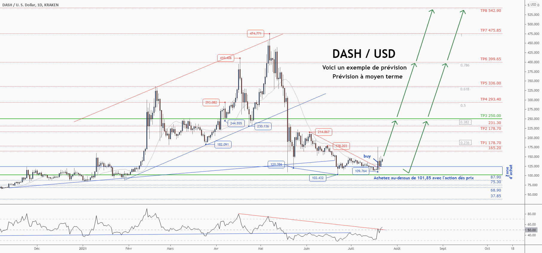 💡Ne manquez pas cette grande opportunité d'achat de DASHUSD pour KRAKEN:DASHUSD par ForecastCity_Francais