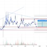 btc3s #bitcoin #short pour KUCOIN:BTC3SUSDT par ayoubbouz