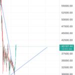 BTC/USD long pour BITSTAMP:BTCUSD par JohanBertrand