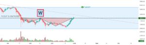 BTC ; W pour COINBASE:BTCUSD par Le-tradeur-de-fortune-and-co