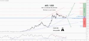 💡Ne manquez pas cette grande opportunité d'achat de AXSUSD pour BINANCE:AXSUSDT par ForecastCity_Francais