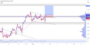 EURUSD LONG pour FX:EURUSD par traderace0215