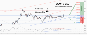 💡Ne manquez pas cette grande opportunité d'achat de COMPUSD pour BINANCE:COMPUSDT par ForecastCity_Francais