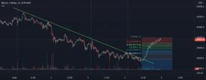 Bitcoin en 15 mn pour BITFINEX:BTCUSD par traderFRG