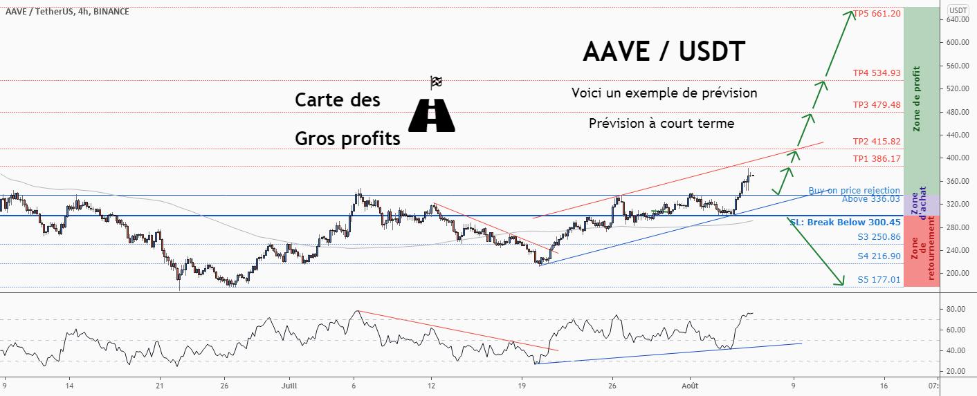 💡Ne manquez pas cette grande opportunité d'achat de AAVEUSD pour BINANCE:AAVEUSDT par ForecastCity_Francais