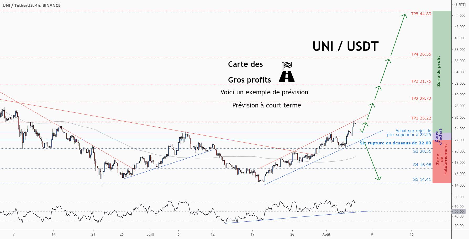 💡Ne manquez pas cette grande opportunité d'achat de UNIUSD pour BINANCE:UNIUSDT par ForecastCity_Francais