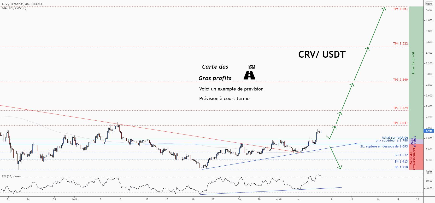 💡Ne manquez pas cette grande opportunité d'achat de CRVUSD pour BINANCE:CRVUSDT par ForecastCity_Francais
