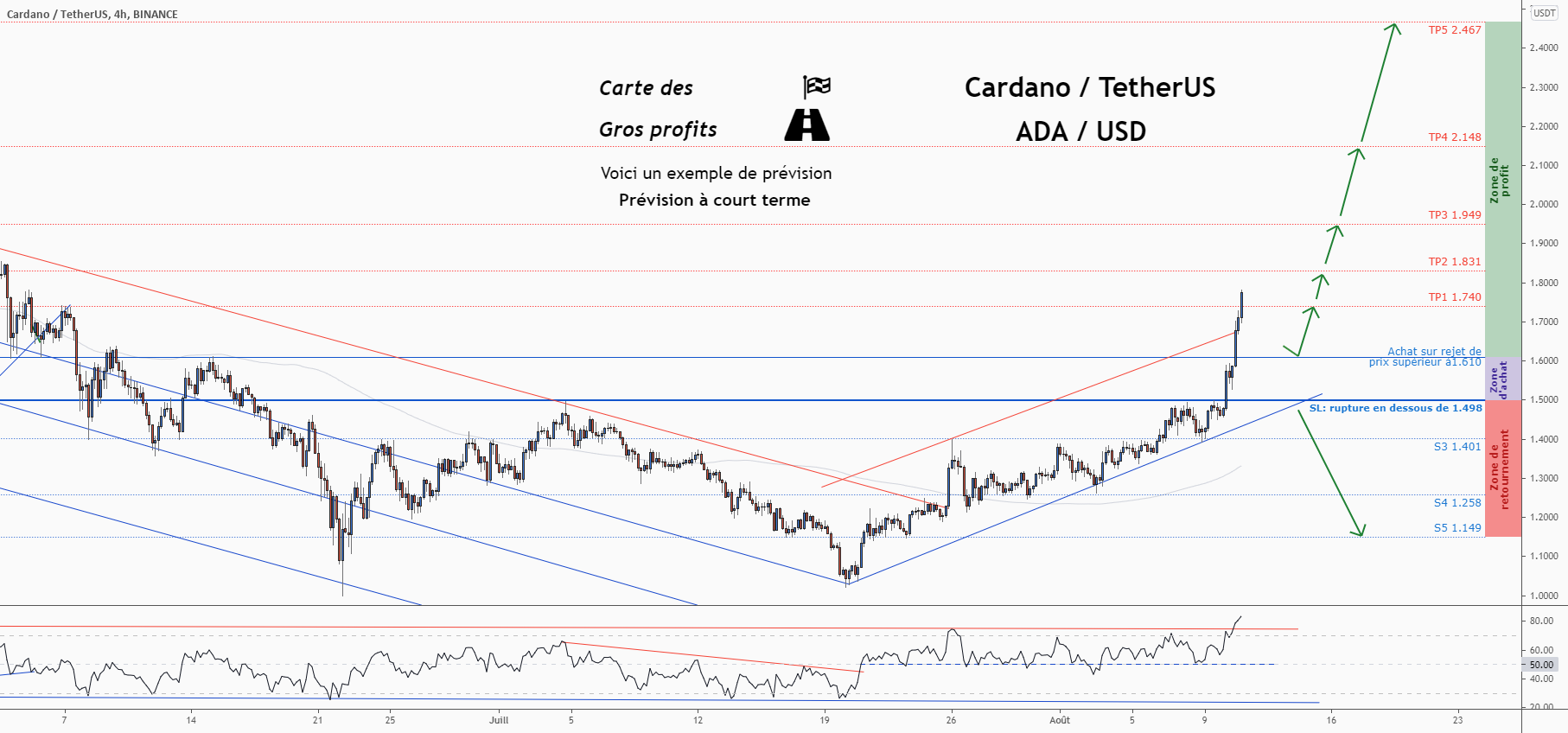 💡Ne manquez pas cette grande opportunité d'achat de ADAUSD pour BINANCE:ADAUSDT par ForecastCity_Francais
