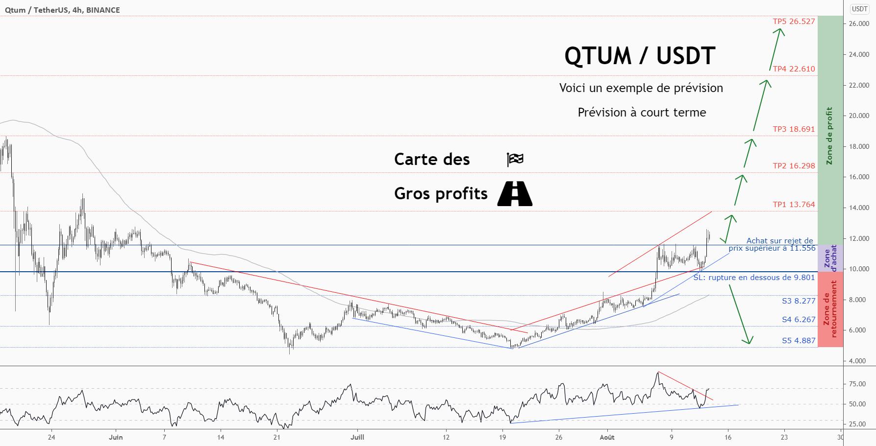 💡Ne manquez pas cette grande opportunité d'achat de QTUMUSD pour BINANCE:QTUMUSDT par ForecastCity_Francais