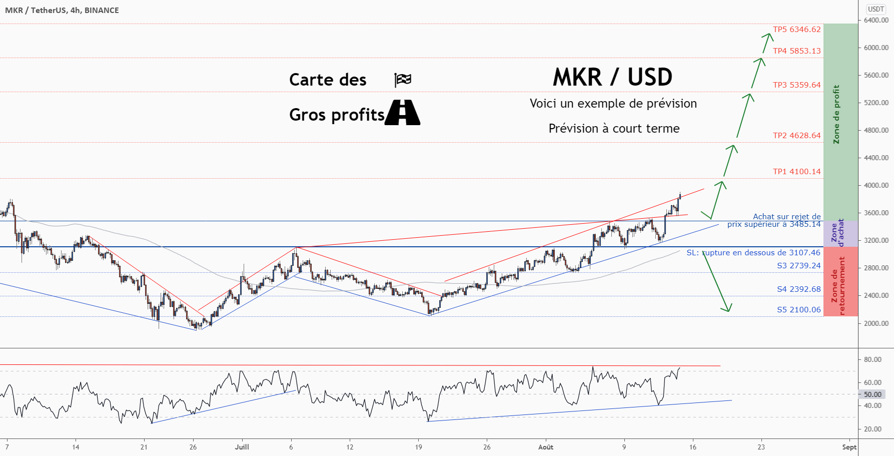 💡Ne manquez pas cette grande opportunité d'achat de MKRUSD pour BINANCE:MKRUSDT par ForecastCity_Francais