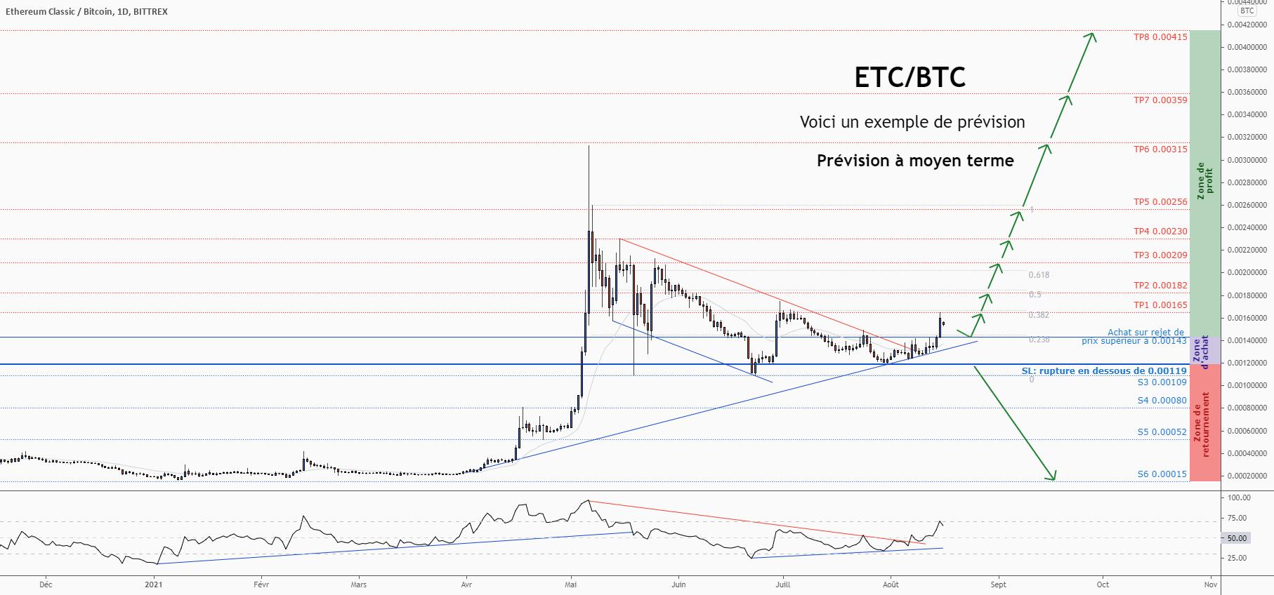 💡Ne manquez pas cette grande opportunité d'achat de ETCBTC pour BITTREX:ETCBTC par ForecastCity_Francais