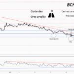 💡Ne manquez pas cette grande opportunité d'achat de BCHBTC pour BINANCE:BCHBTC par ForecastCity_Francais