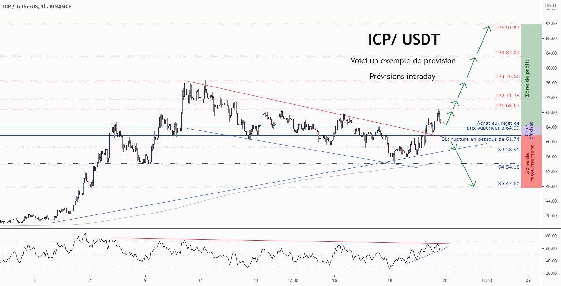 💡Ne manquez pas cette grande opportunité d'achat de ICPUSD pour BINANCE:ICPUSDT par ForecastCity_Francais