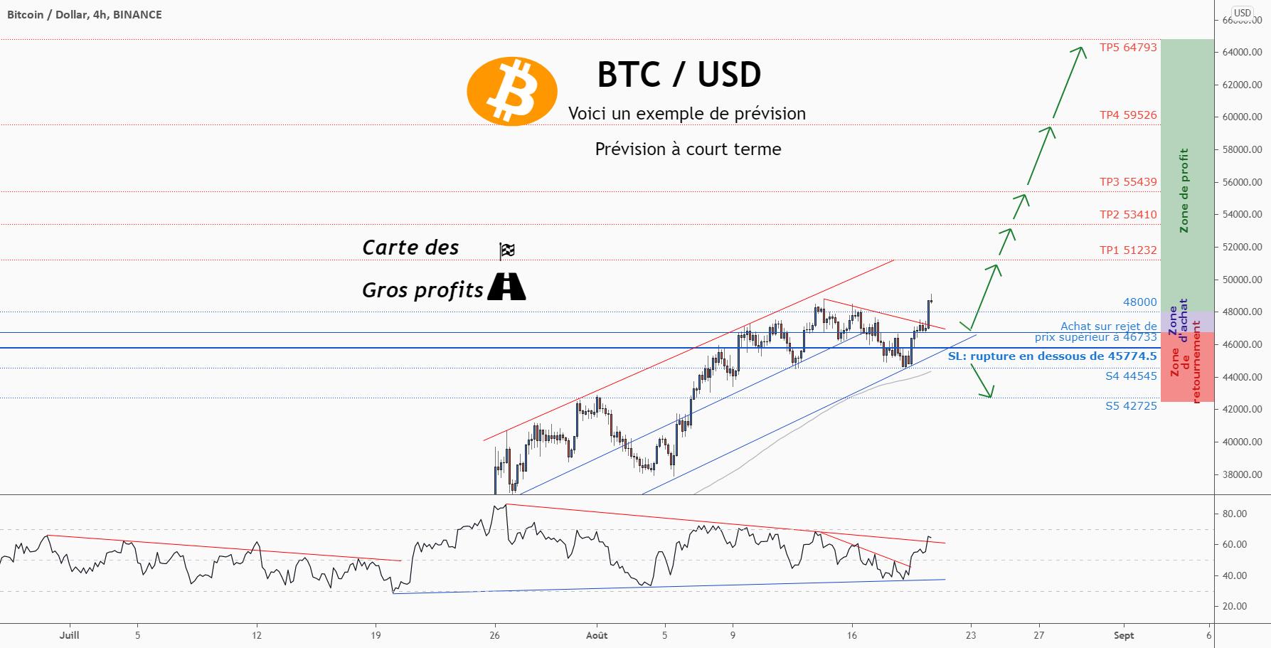 💡Ne manquez pas cette grande opportunité d'achat de BTCUSD pour BINANCE:BTCUSD par ForecastCity_Francais