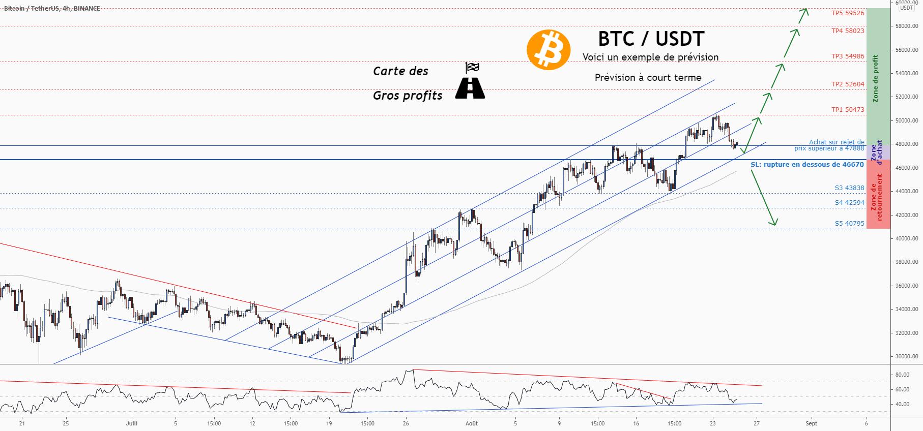 💡Ne manquez pas cette grande opportunité d'achat de BTCUSD pour BINANCE:BTCUSDT par ForecastCity_Francais