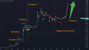 DogeCoin to the moon avec les fractales pour BINANCE:DOGEUSDT par Nillem