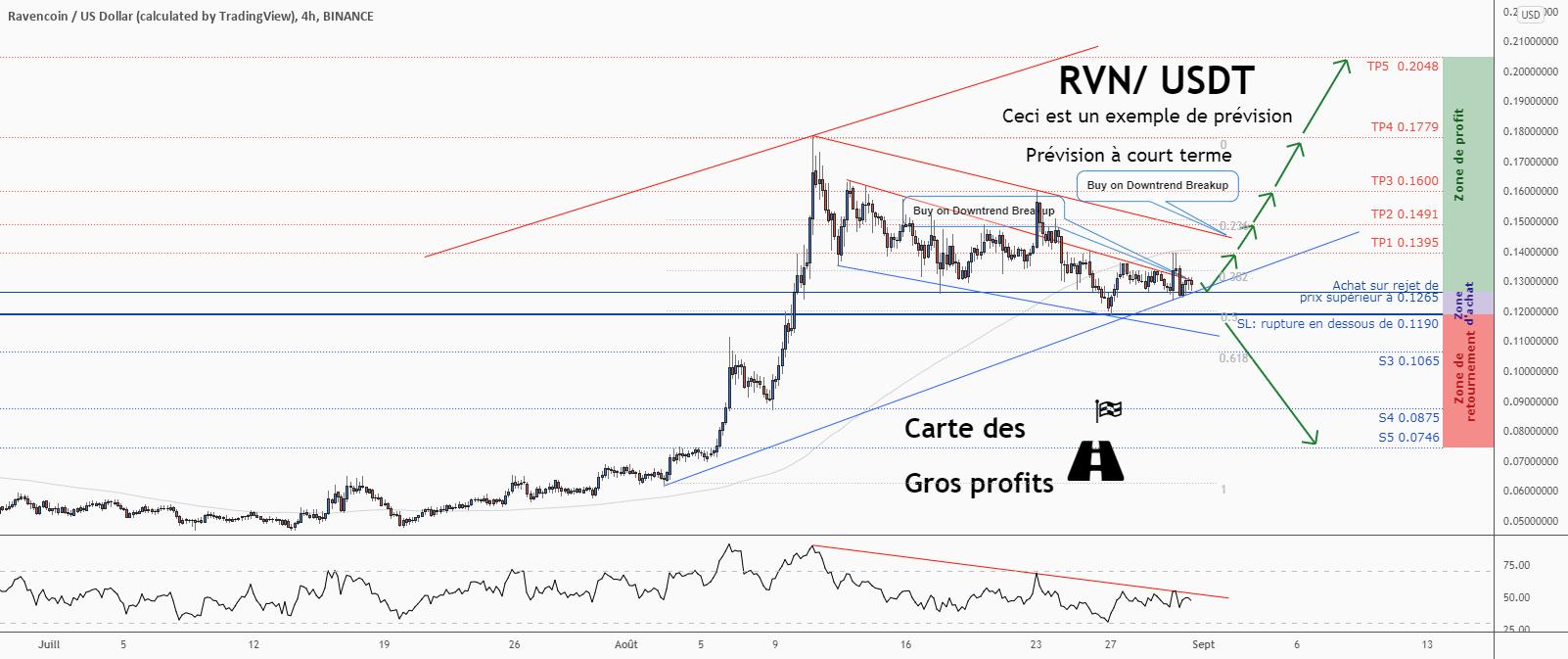 💡Ne manquez pas cette grande opportunité d'achat de RVNUSD pour BINANCE:RVNUSD par ForecastCity_Francais