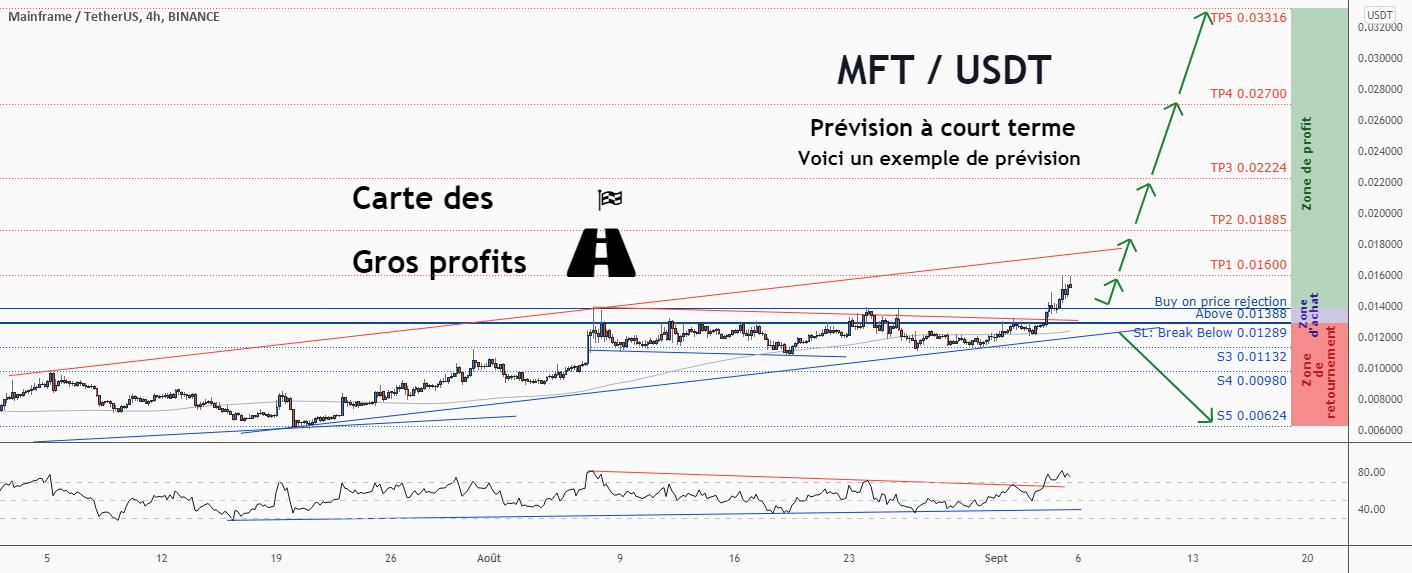 💡Ne manquez pas cette grande opportunité d'achat de MFTUSD pour BINANCE:MFTUSDT par ForecastCity_Francais
