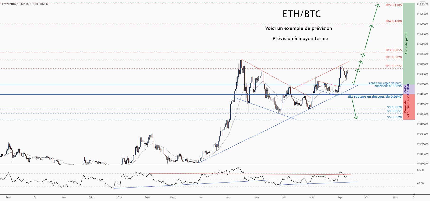 💡Ne manquez pas cette grande opportunité d'achat de ETHBTC pour BITFINEX:ETHBTC par ForecastCity_Francais