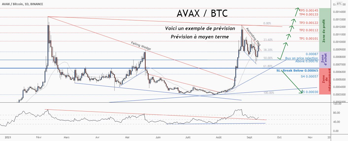 💡Ne manquez pas cette grande opportunité d'achat de AVAXBTC pour BINANCE:AVAXBTC par ForecastCity_Francais