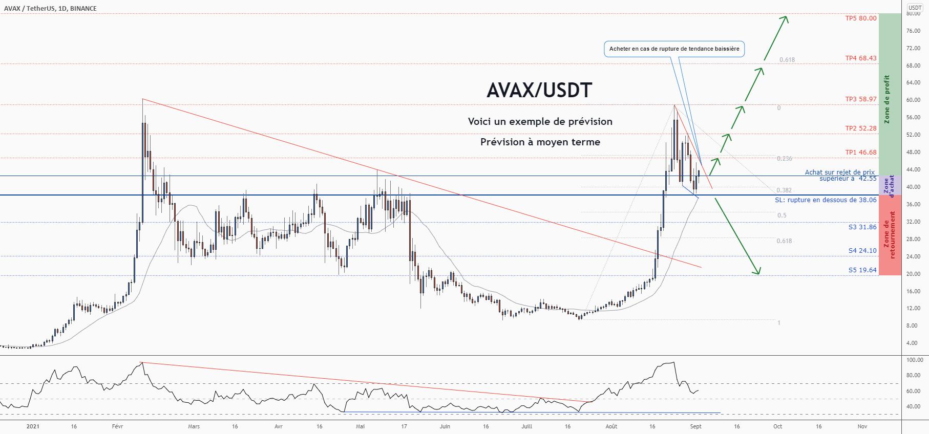 💡Ne manquez pas cette grande opportunité d'achat de AVAXUSDT pour BINANCE:AVAXUSDT par ForecastCity_Francais