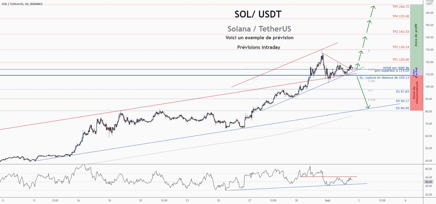 💡Ne manquez pas cette grande opportunité d'achat de SOLUSD pour BINANCE:SOLUSDT par ForecastCity_Francais