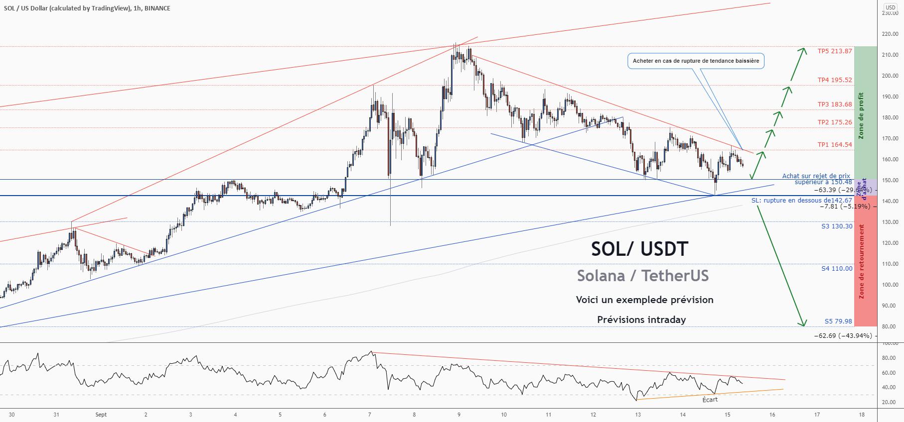 💡Ne manquez pas cette grande opportunité d'achat de SOLUSDT pour BINANCE:SOLUSD par ForecastCity_Francais