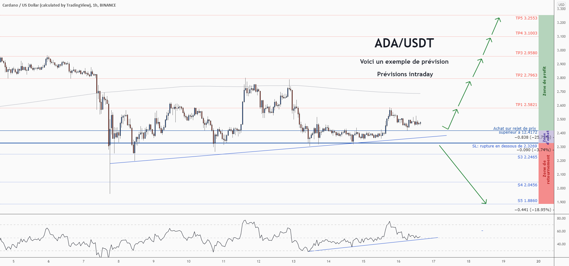 💡Ne manquez pas cette grande opportunité d'achat de ADAUSD pour BINANCE:ADAUSD par ForecastCity_Francais