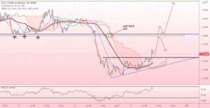 pull back for EURUSD pour FX:EURUSD par ErdohanTakeProfit