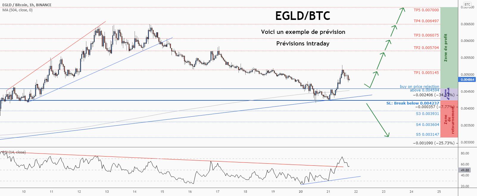 💡Ne manquez pas cette grande opportunité d'achat de EGLDBTC pour BINANCE:EGLDBTC par ForecastCity_Francais
