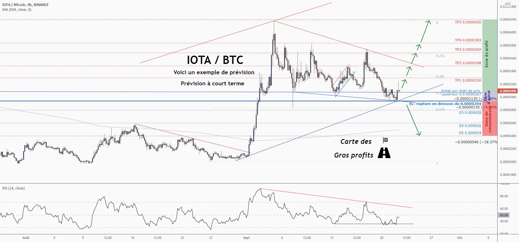 💡Ne manquez pas cette grande opportunité d'achat de IOTABTC pour BINANCE:IOTABTC par ForecastCity_Francais