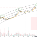 BTC/USD (Weekly) pour BITSTAMP:BTCUSD par Damo5444