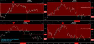 EURUSD -- Toujours sous une Pression Vendeuse - Zones de Risques pour FX:EURUSD par O2A_Capital_Trading