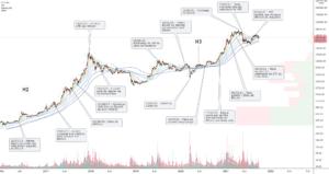 BTC/USD (Daily) pour COINBASE:BTCUSD par Damo5444