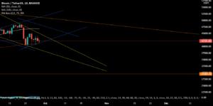 Progression du BTC - Diamant + Grosse résistances pour BINANCE:BTCUSDT par RobinKoller