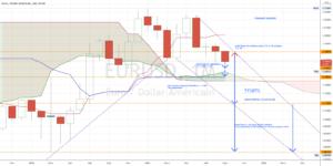 GRAPHIQUE TENDANCE BAISSIERE pour FX:EURUSD par torpille