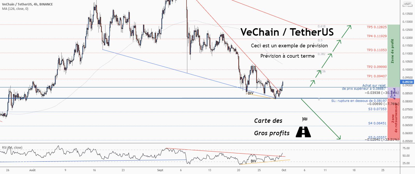 💡Ne manquez pas cette grande opportunité d'achat de VETUSD pour BINANCE:VETUSDT par ForecastCity_Francais