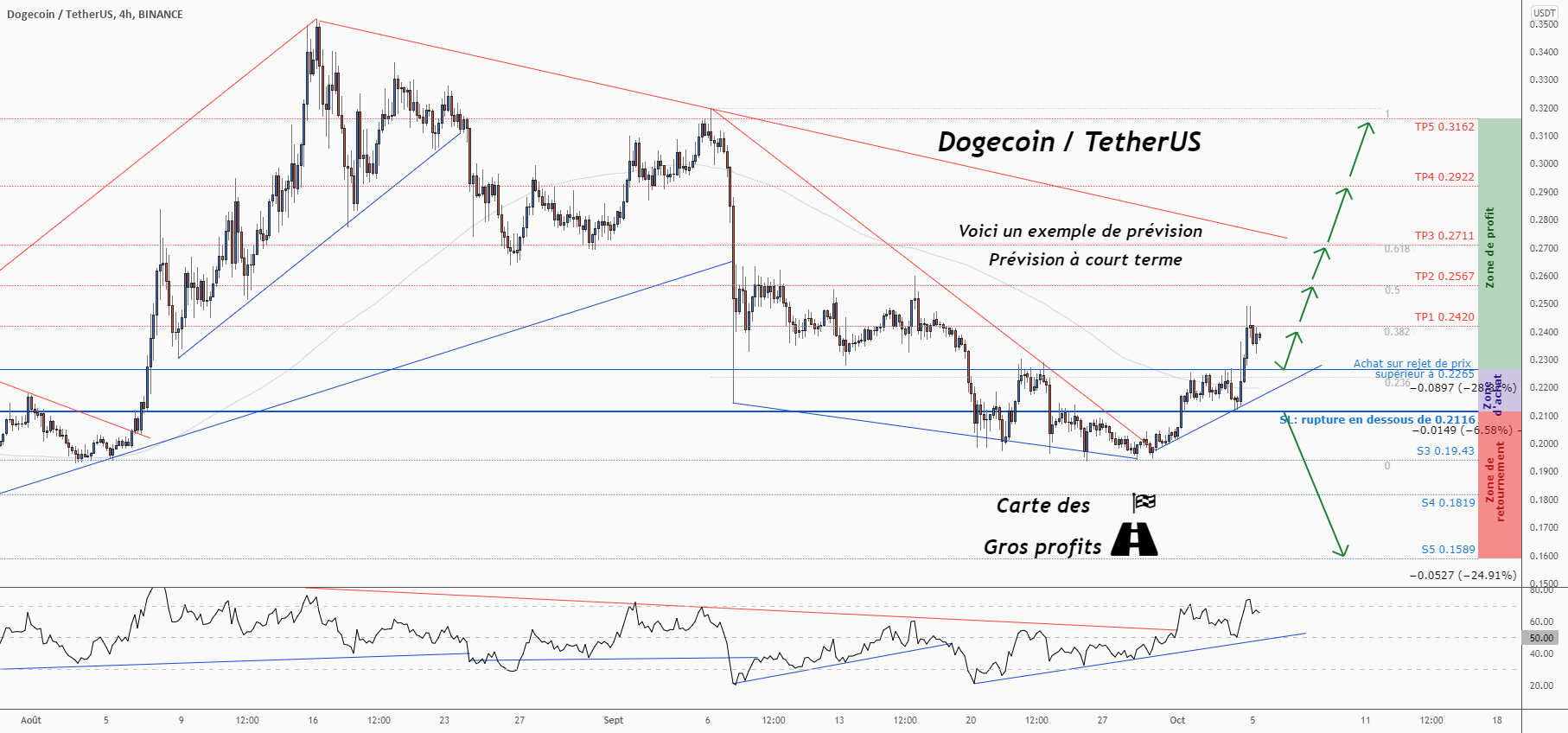 💡Ne manquez pas cette grande opportunité d'achat de DOGEUSDT pour BINANCE:DOGEUSDT par ForecastCity_Francais