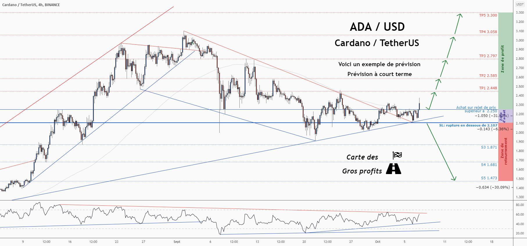 💡Ne manquez pas cette grande opportunité d'achat de ADAUSDT pour BINANCE:ADAUSDT par ForecastCity_Francais