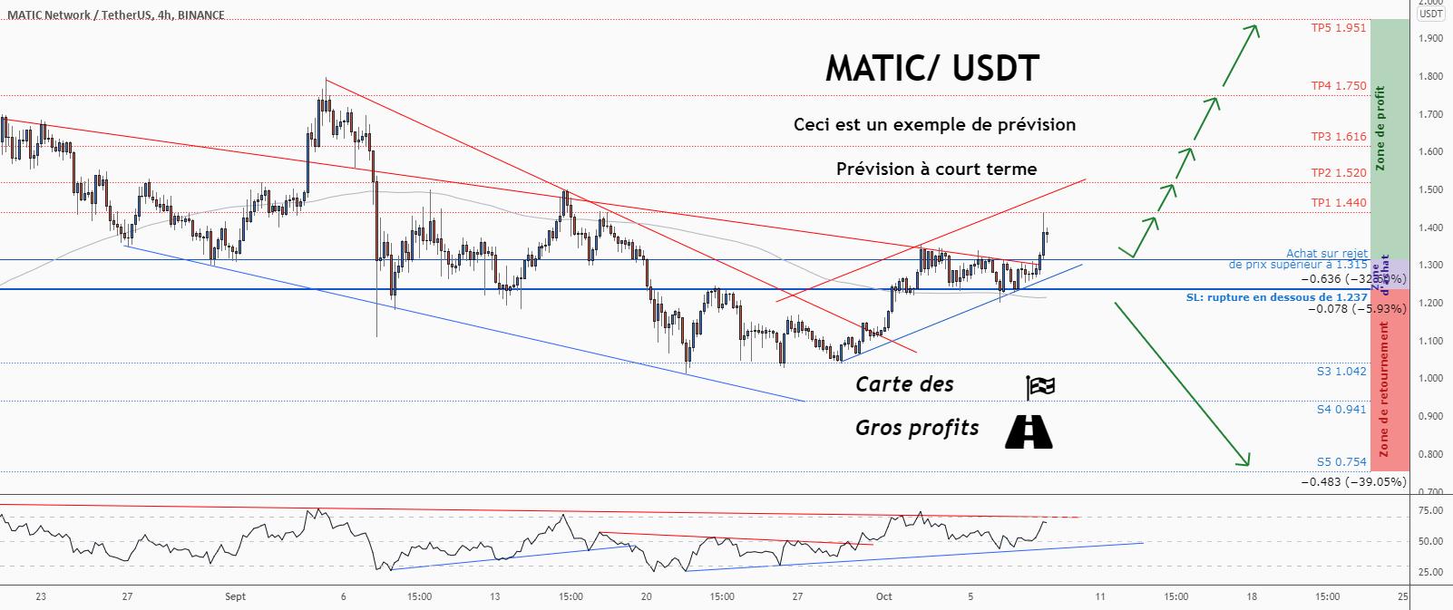 💡Ne manquez pas cette grande opportunité d'achat de MATICUSDT pour BINANCE:MATICUSDT par ForecastCity_Francais