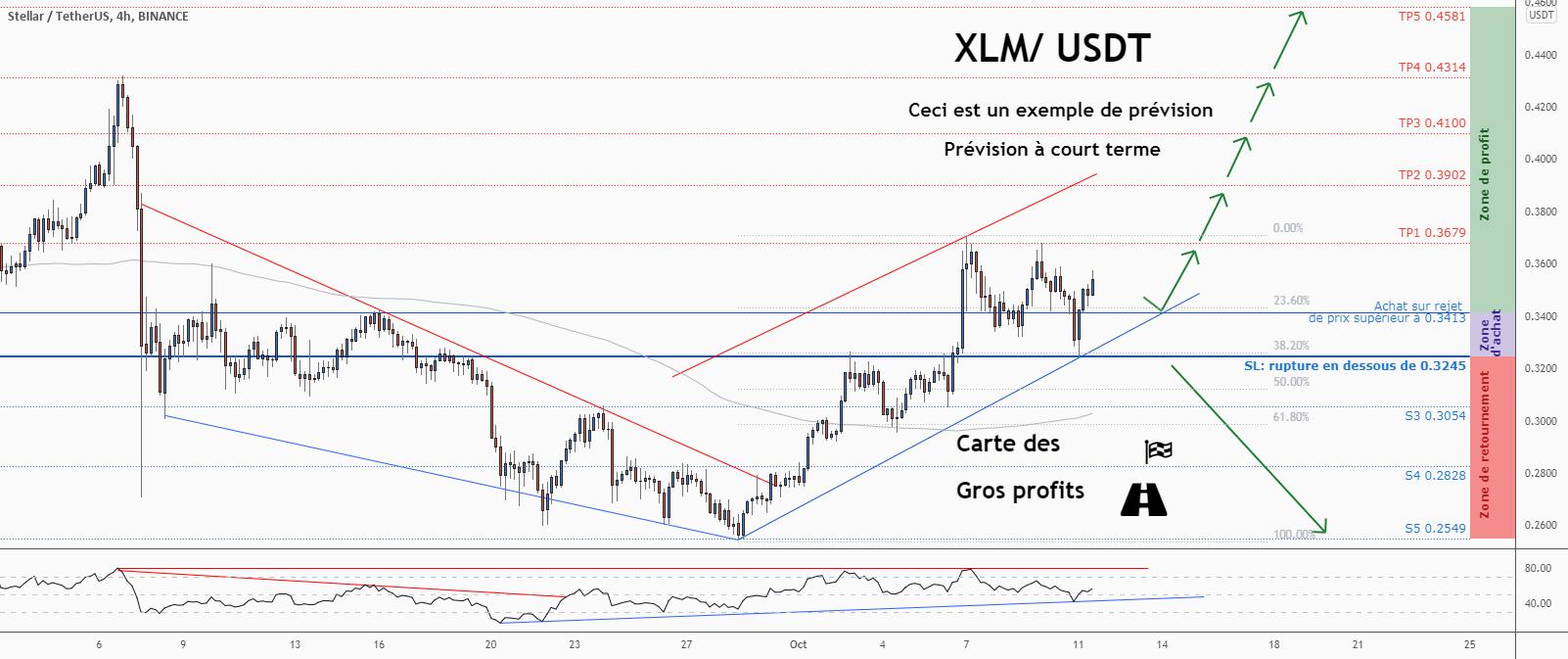 💡Ne manquez pas cette grande opportunité d'achat de XLMUSD pour BINANCE:XLMUSDT par ForecastCity_Francais