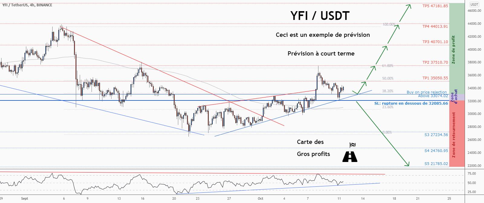💡Ne manquez pas cette grande opportunité d'achat de YFIUSD pour BINANCE:YFIUSDT par ForecastCity_Francais